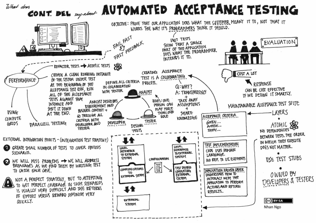 Automated Acceptance Test